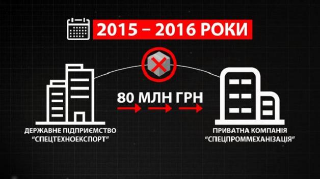"""Корупція в """"Укроборонпром"""": хто і як розкрадає гроші на військову техніку"""
