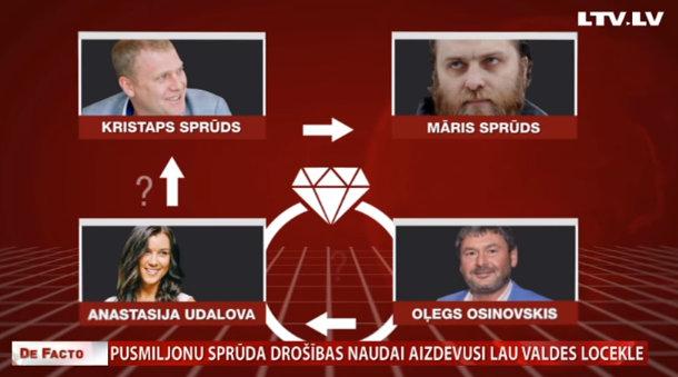 Осиновского и Магониса продолжают судить. Деньги на залог Спрудса проверяют