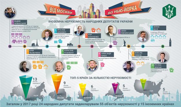 «Весь мир в кармане»: стало известно в каких странах украинские нардепы скупают недвижимость