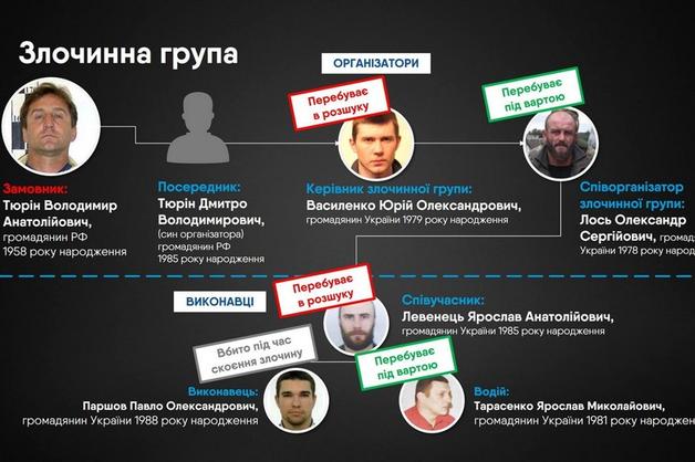 В Киеве начинается суд по делу об убийстве Дениса Вороненкова