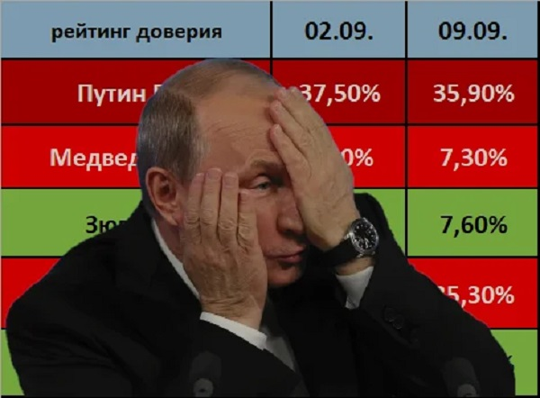 Рейтинг Путина продолжает пике вниз. Осталось 4 мес. до обнуления
