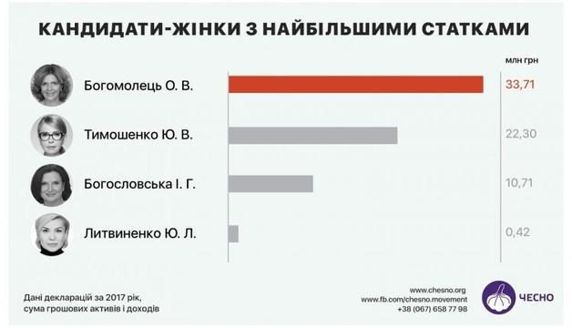 Состояние женщин-кандидатов оценили в 77 млн гривен