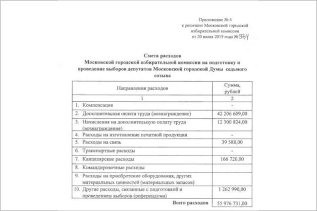 Глава Мосгоризбиркома не смог объяснить премии для сотрудников на почти 55 млн рублей