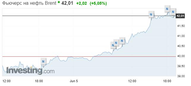 Цена на нефть на пятничных торгах стремительно выросла. Скриншот: Investing.com