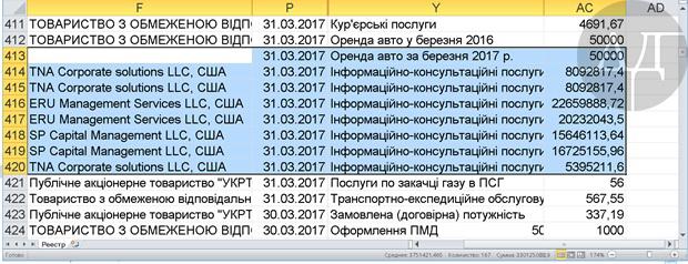 Инсайдеры ознакомили= нас= с= финотчетностью= главной= компании= в= структуре= «энергетических= ресурсов= украины»