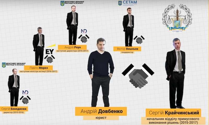 Юрист Довбенко. Частый гость Киев Hyatt