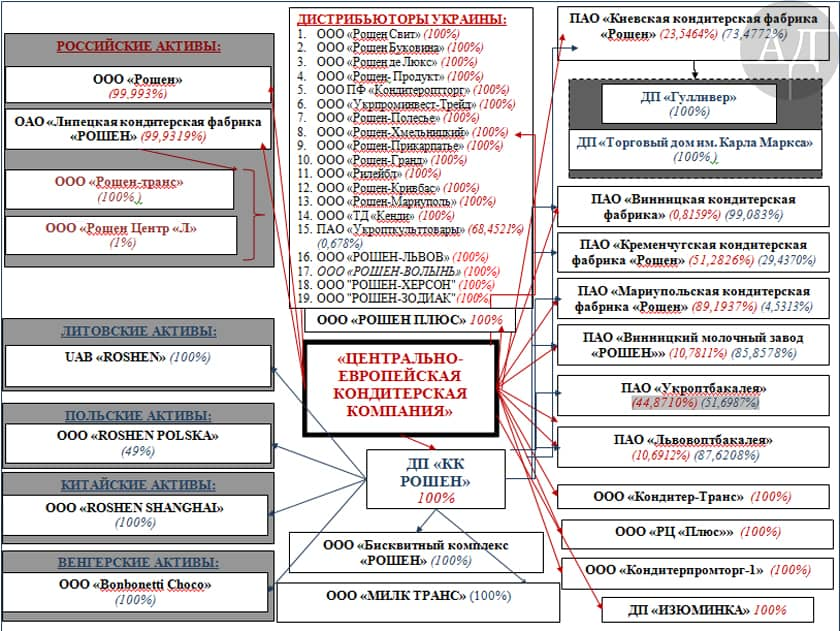 Чтобы понять, как выглядит структура РОШЕН и насколько ООО «ЦЕКК» в ней важна, взгляните на эту схему.