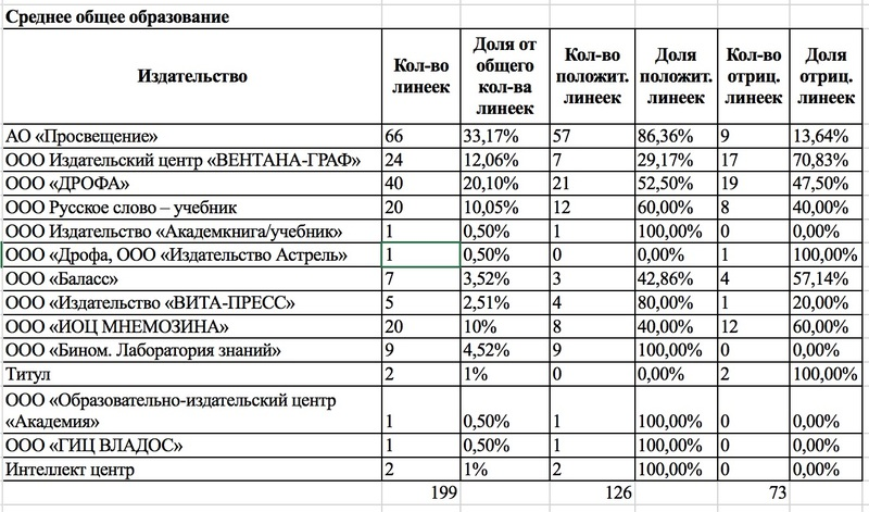просвещение, узун, ткач, министр, васильева, скандал, коррупция, лоббизм, учебники, передел, монополия, цензура, зачистка, СМИ, расследования