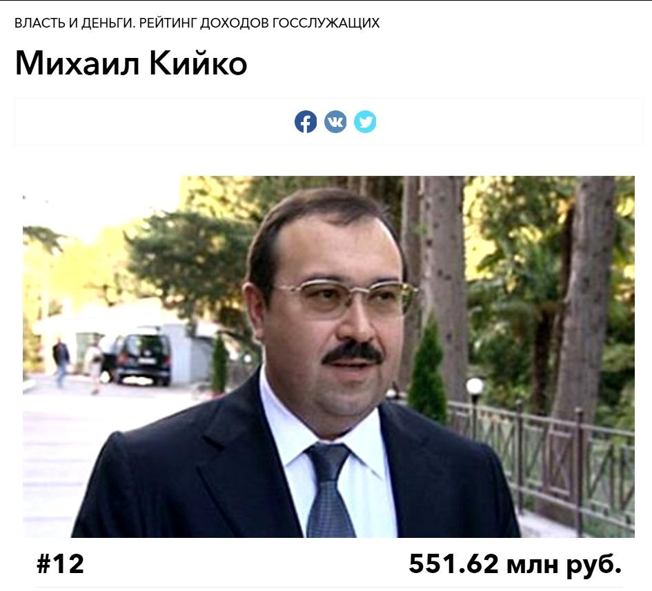 Магомедов, Кийко, скандал, арест, расследование, махнации, олигархи, ФСКН, генерал